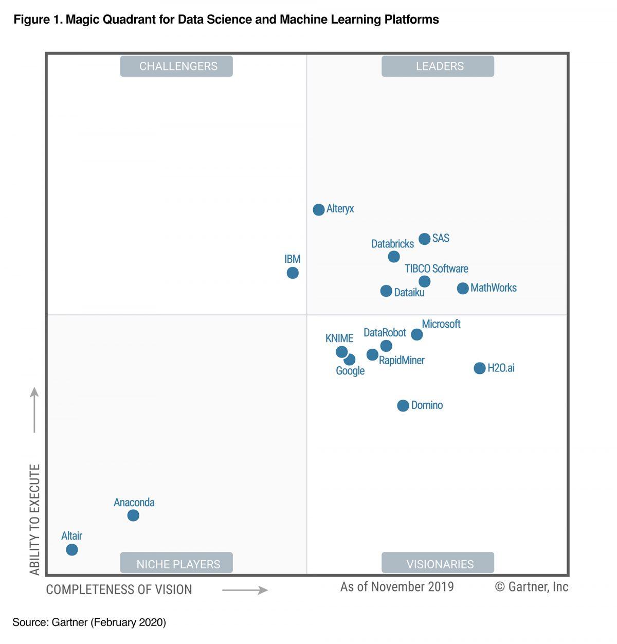 Gartner – Cuadrante Mágico  – Plataformas de Data Science y Machine Learning