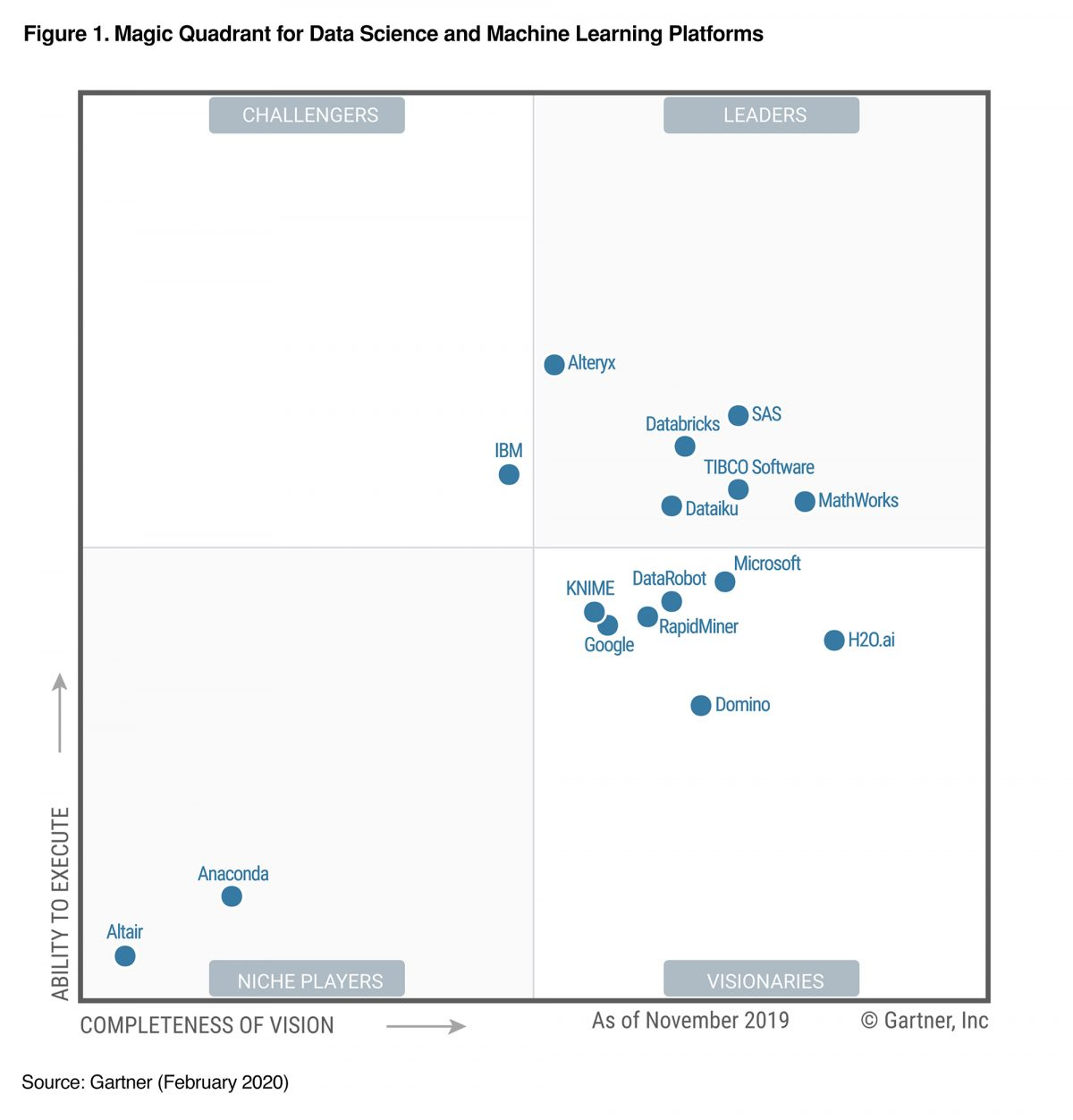 Gartner – Cuadrante Mágico  – Plataformas de Data Science y Machine Learning